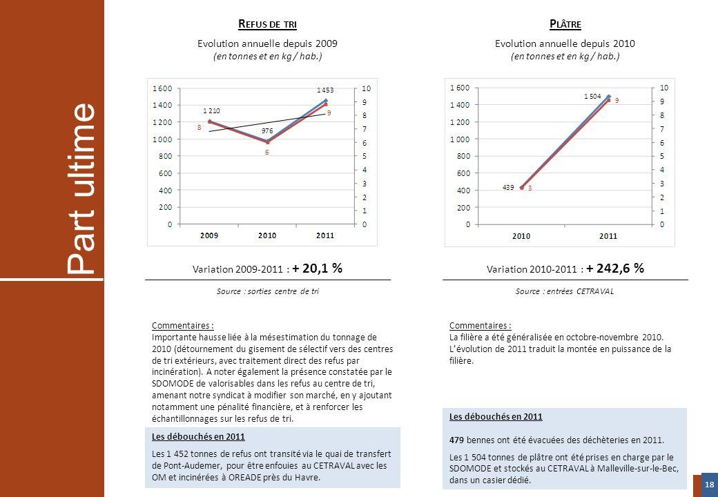 Variation 2009-2011 : + 20,1 % Source : sorties centre de tri Variation 2010-2011 : + 242,6 % Source : entrées CETRAVAL R EFUS DE TRI Evolution annuel