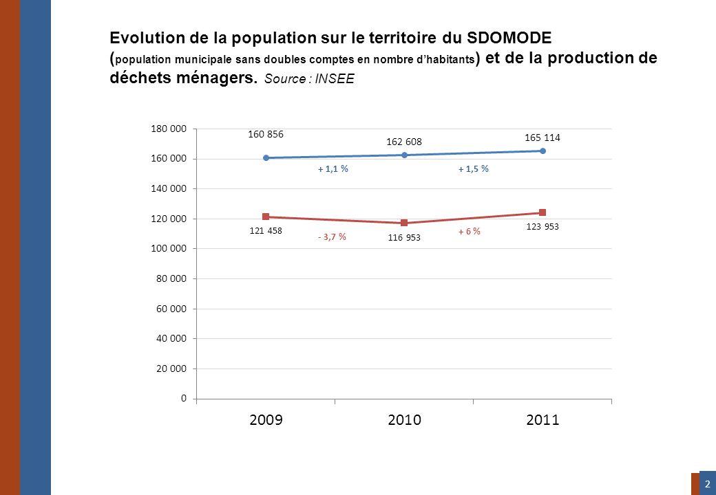 Evolution de la population sur le territoire du SDOMODE ( population municipale sans doubles comptes en nombre dhabitants ) et de la production de déc