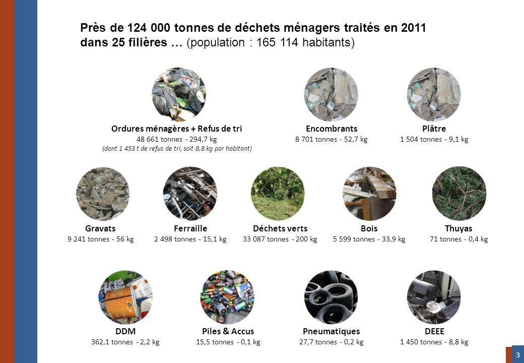 Près de 124 000 tonnes de déchets ménagers traités en 2011 dans 25 filières … (population : 165 114 habitants) Ordures ménagères + Refus de tri 48 661