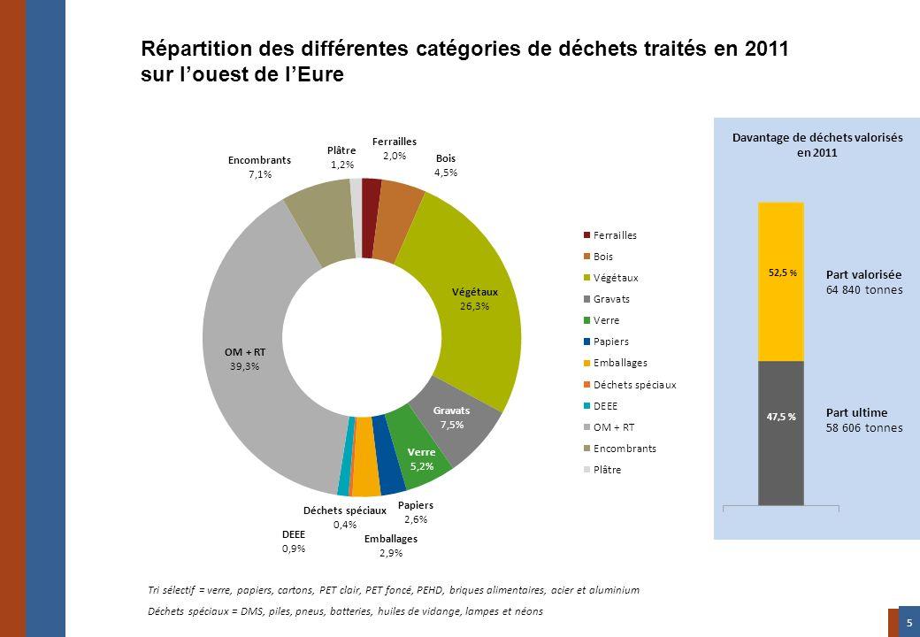 Répartition des différentes catégories de déchets traités en 2011 sur louest de lEure Tri sélectif = verre, papiers, cartons, PET clair, PET foncé, PE