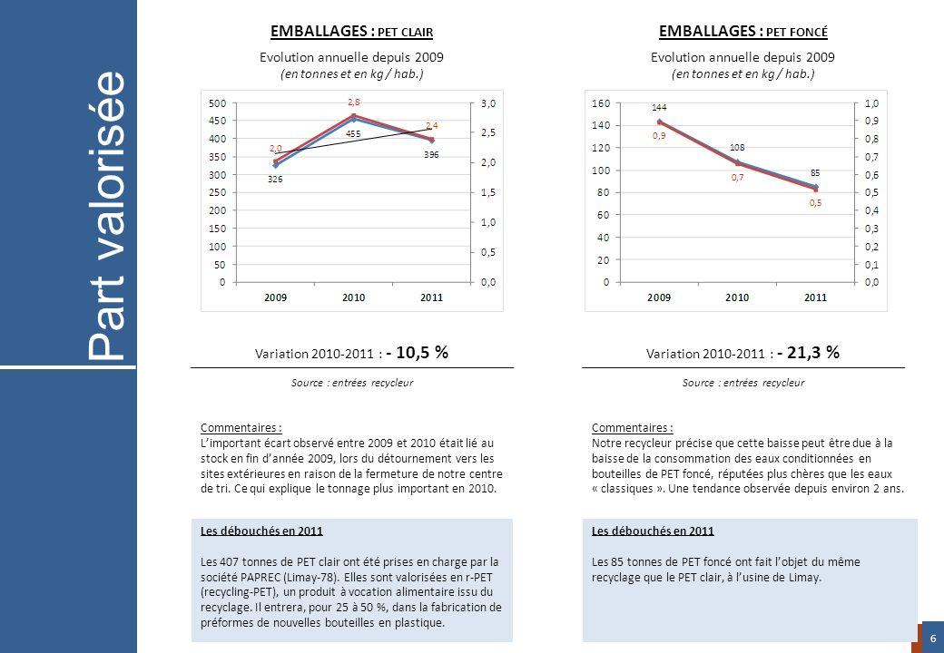 Variation 2010-2011 : - 10,5 % Source : entrées recycleur Variation 2010-2011 : - 21,3 % Source : entrées recycleur EMBALLAGES : PET CLAIR Evolution a