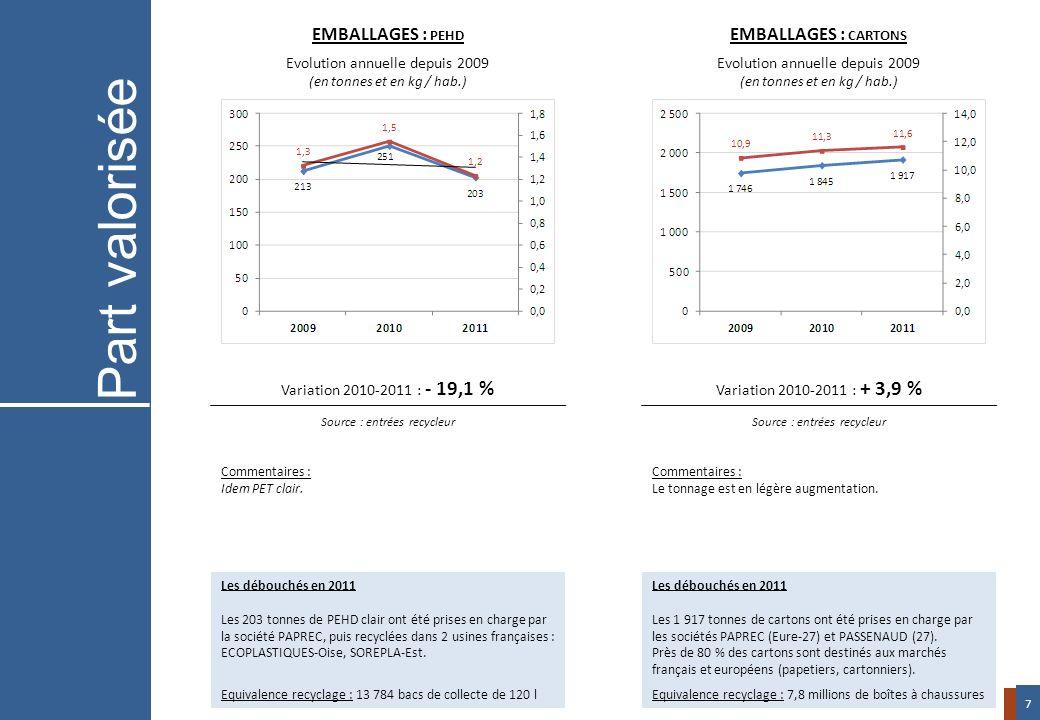 Variation 2010-2011 : - 19,1 % Source : entrées recycleur Variation 2010-2011 : + 3,9 % Source : entrées recycleur EMBALLAGES : PEHD Evolution annuell