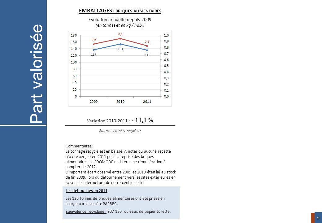 Variation 2010-2011 : - 11,1 % Source : entrées recycleur EMBALLAGES : BRIQUES ALIMENTAIRES Evolution annuelle depuis 2009 (en tonnes et en kg / hab.)