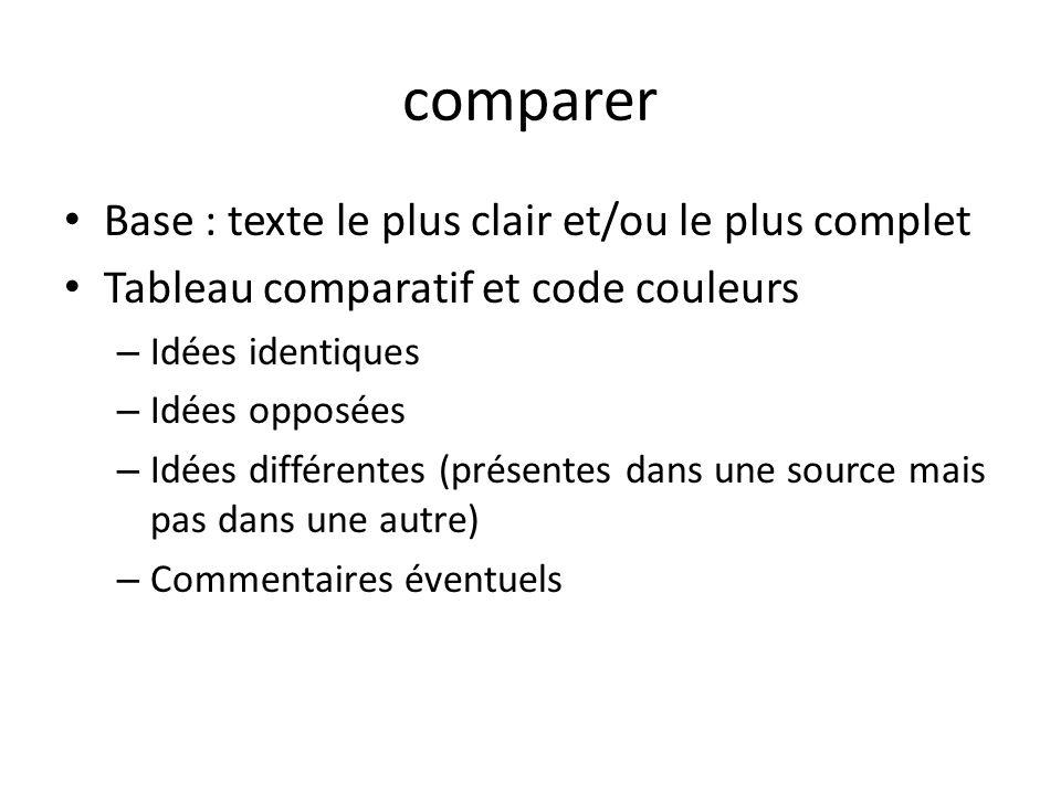 comparer Base : texte le plus clair et/ou le plus complet Tableau comparatif et code couleurs – Idées identiques – Idées opposées – Idées différentes (présentes dans une source mais pas dans une autre) – Commentaires éventuels
