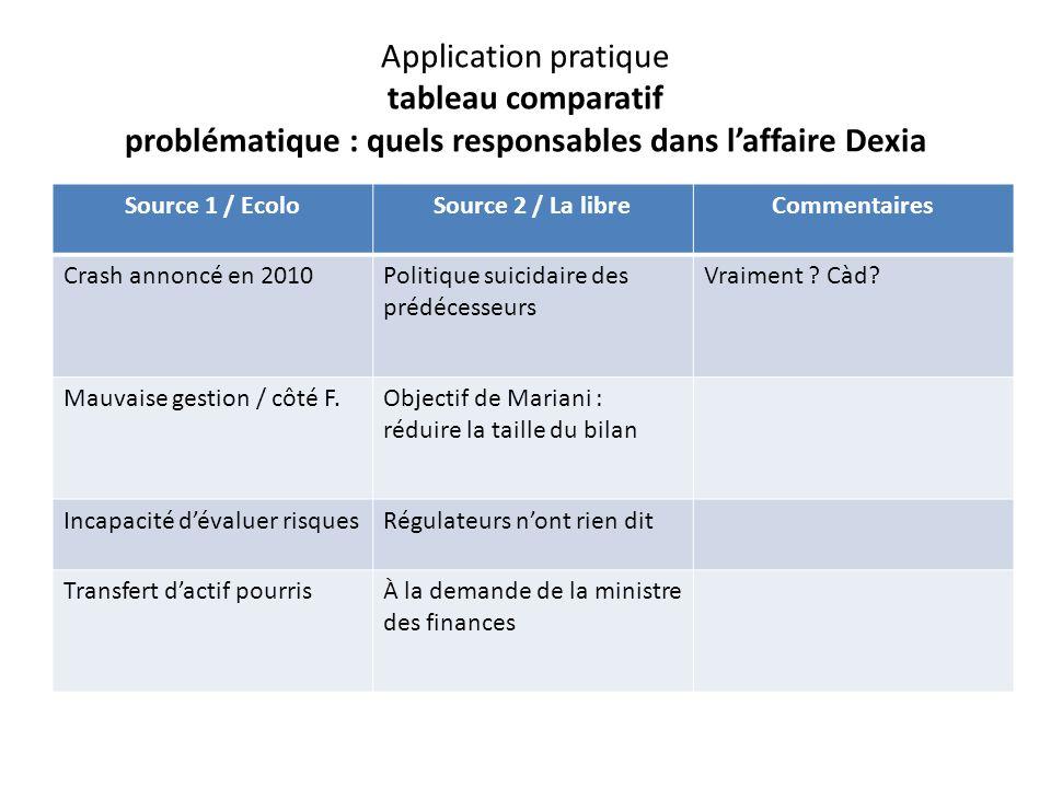 Application pratique tableau comparatif problématique : quels responsables dans laffaire Dexia Source 1 / EcoloSource 2 / La libreCommentaires Crash annoncé en 2010Politique suicidaire des prédécesseurs Vraiment .