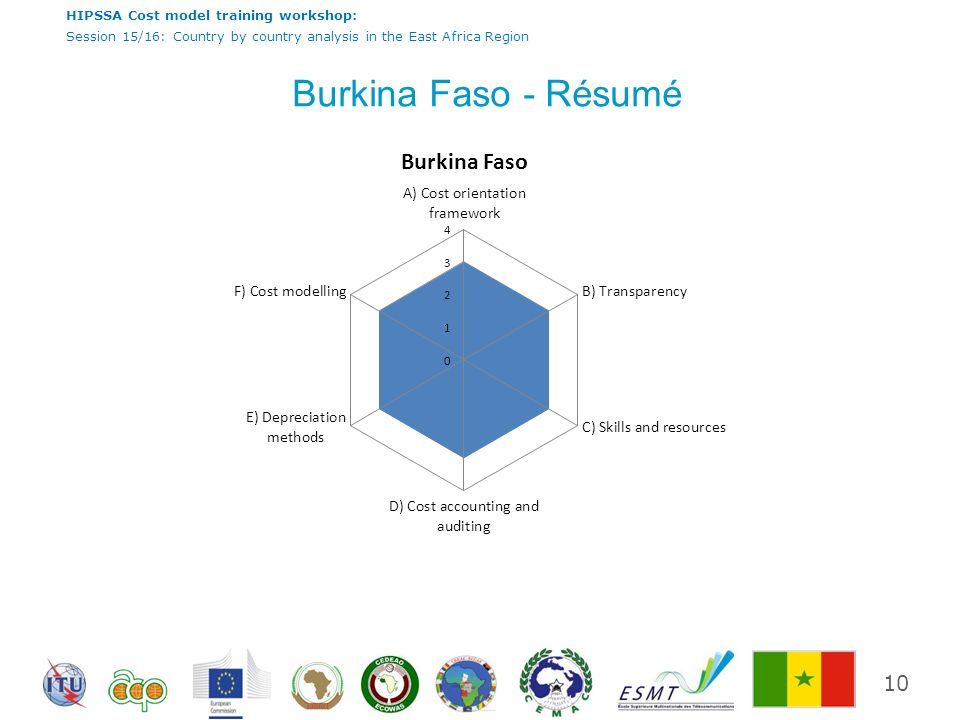 HIPSSA Cost model training workshop: Session 15/16: Country by country analysis in the East Africa Region Burkina Faso - Résumé 10