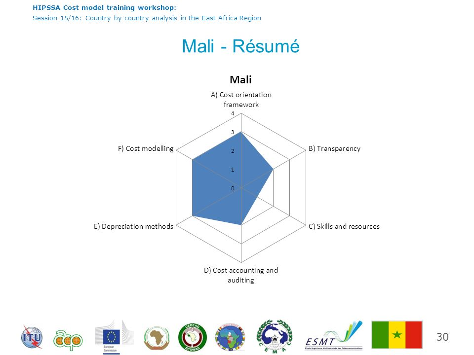 HIPSSA Cost model training workshop: Session 15/16: Country by country analysis in the East Africa Region Mali - Résumé 30