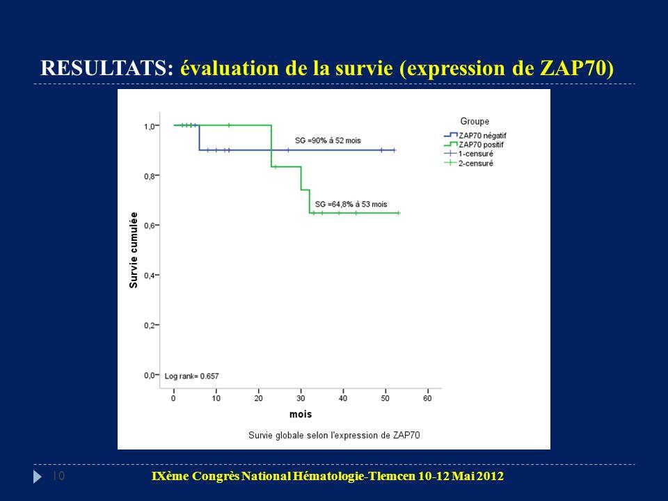10 RESULTATS: évaluation de la survie (expression de ZAP70) IXème Congrès National Hématologie-Tlemcen 10-12 Mai 2012