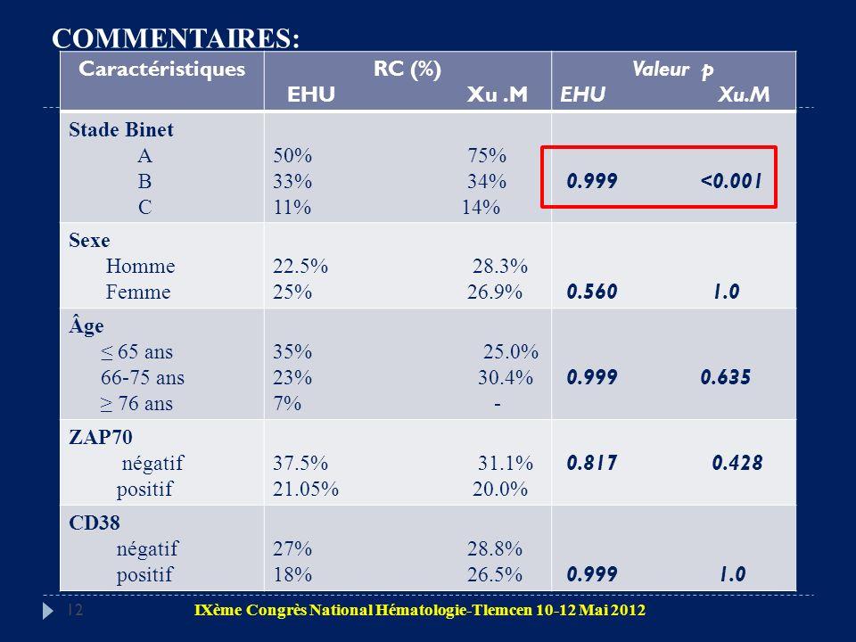 12 CaractéristiquesRC (%) EHU Xu.M Valeur p EHU Xu.M Stade Binet A B C 50% 75% 33% 34% 11% 14% 0.999 <0.001 Sexe Homme Femme 22.5% 28.3% 25% 26.9% 0.5