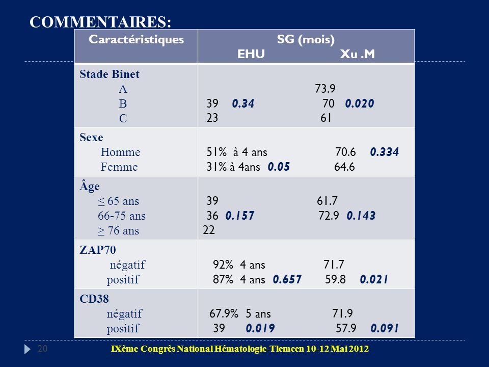 20 CaractéristiquesSG (mois) EHU Xu.M Stade Binet A B C 73.9 39 0.34 70 0.020 23 61 Sexe Homme Femme 51% à 4 ans 70.6 0.334 31% à 4ans 0.05 64.6 Âge 6