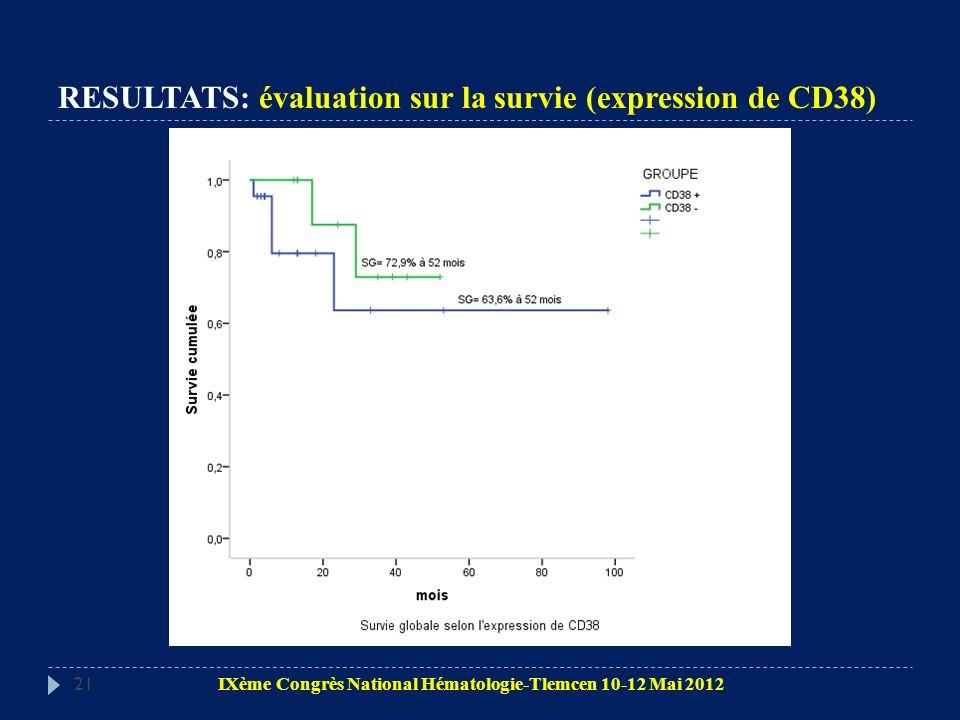 21 RESULTATS: évaluation sur la survie (expression de CD38) IXème Congrès National Hématologie-Tlemcen 10-12 Mai 2012