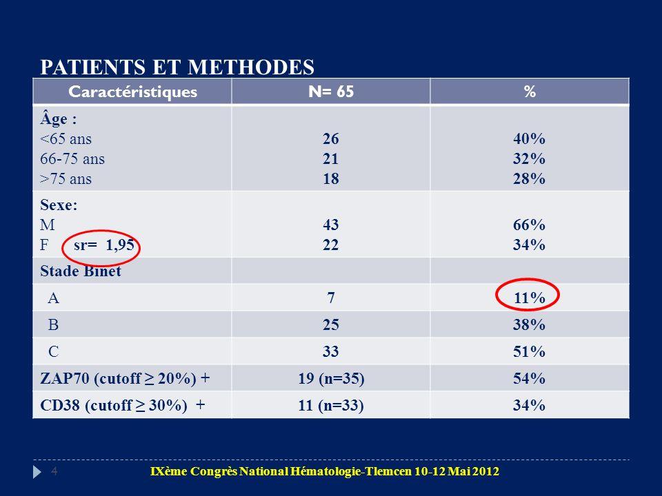 PATIENTS ET METHODES CaractéristiquesN= 65% Âge : <65 ans 66-75 ans >75 ans 26 21 18 40% 32% 28% Sexe: M F sr= 1,95 43 22 66% 34% Stade Binet A711% B2