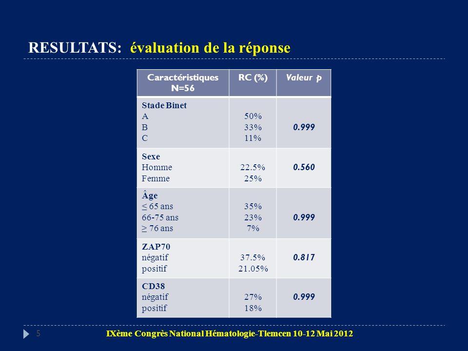 5 Caractéristiques N=56 RC (%)Valeur p Stade Binet A B C 50% 33% 11% 0.999 Sexe Homme Femme 22.5% 25% 0.560 Âge 65 ans 66-75 ans 76 ans 35% 23% 7% 0.9