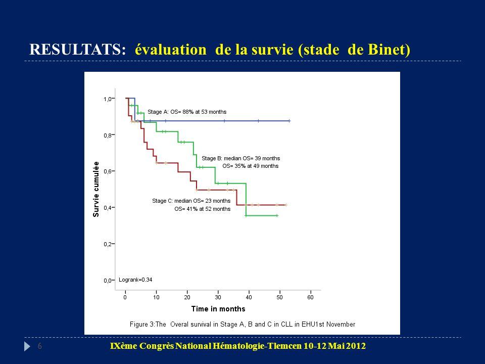 RESULTATS: évaluation de la survie (stade de Binet) 6 IXème Congrès National Hématologie-Tlemcen 10-12 Mai 2012