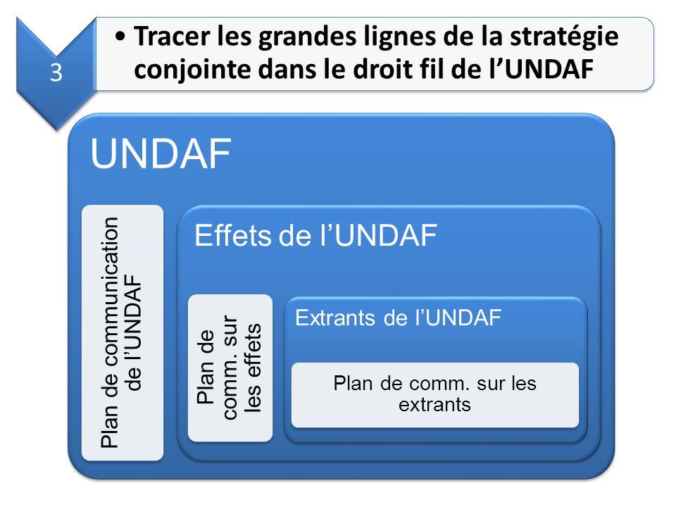 UNDAF Plan de communication de lUNDAF Effets de lUNDAF Plan de comm. sur les effets Extrants de lUNDAF Plan de comm. sur les extrants 3 Tracer les gra