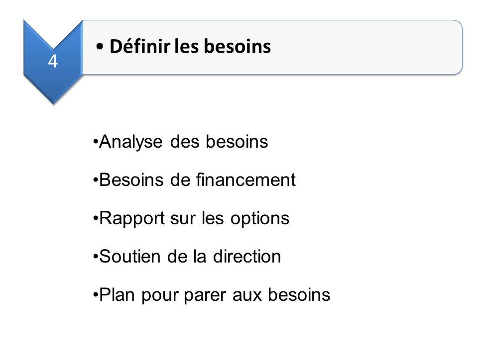 4 Définir les besoins Analyse des besoins Besoins de financement Rapport sur les options Soutien de la direction Plan pour parer aux besoins