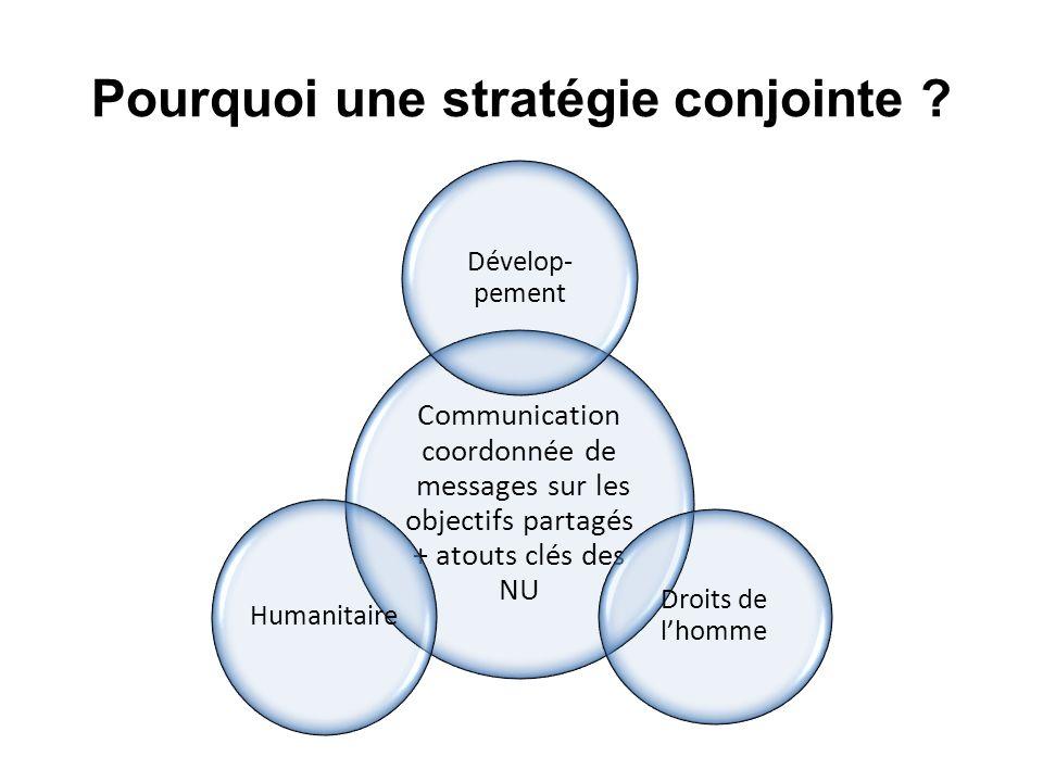 Pourquoi une stratégie conjointe ? Communication coordonnée de messages sur les objectifs partagés + atouts clés des NU Dévelop- pement Droits de lhom