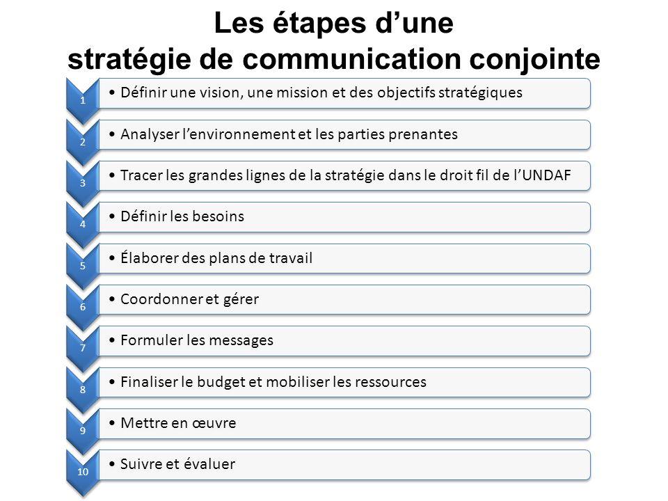 Les étapes dune stratégie de communication conjointe 1 Définir une vision, une mission et des objectifs stratégiques 2 Analyser lenvironnement et les