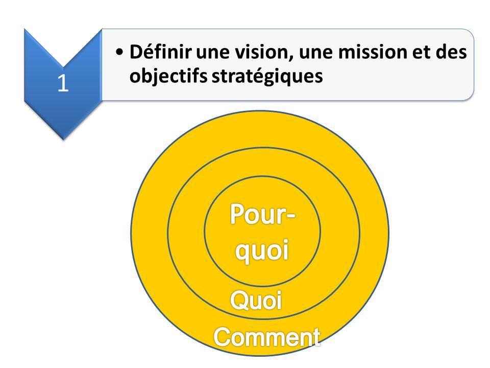 1 Définir une vision, une mission et des objectifs stratégiques