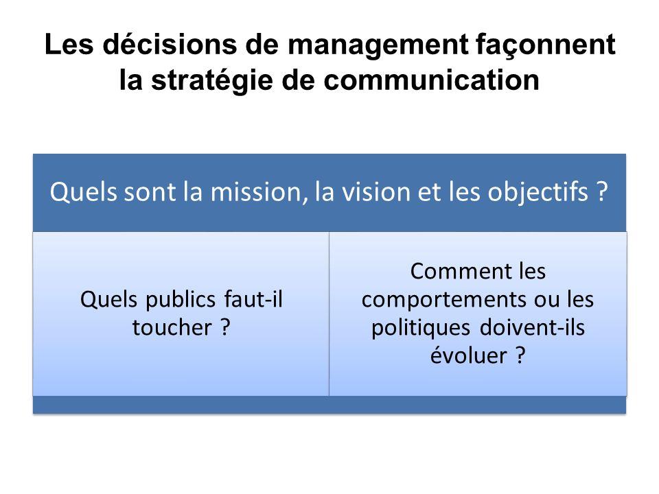 Les décisions de management façonnent la stratégie de communication Quels sont la mission, la vision et les objectifs ? Quels publics faut-il toucher