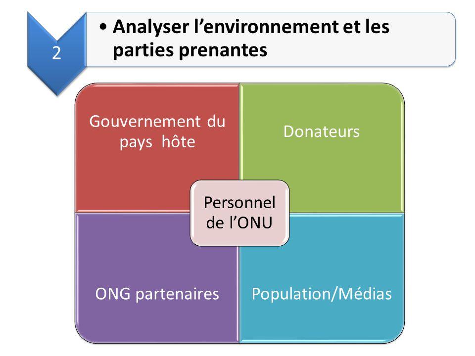 Gouvernement du pays hôte Donateurs ONG partenairesPopulation/Médias Personnel de lONU 2 Analyser lenvironnement et les parties prenantes