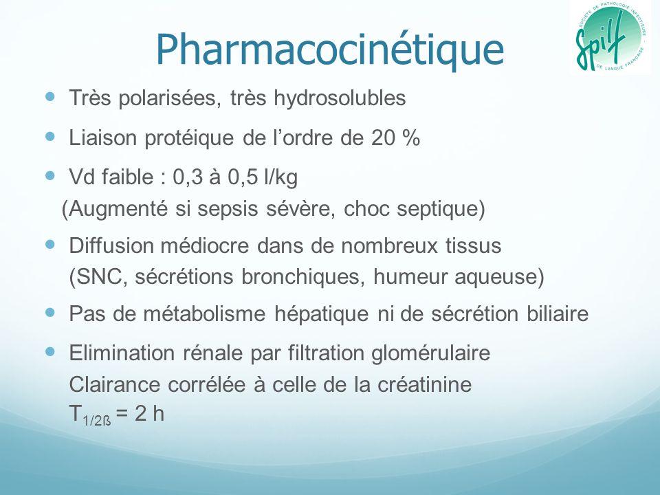 Pharmacocinétique Très polarisées, très hydrosolubles Liaison protéique de lordre de 20 % Vd faible : 0,3 à 0,5 l/kg (Augmenté si sepsis sévère, choc