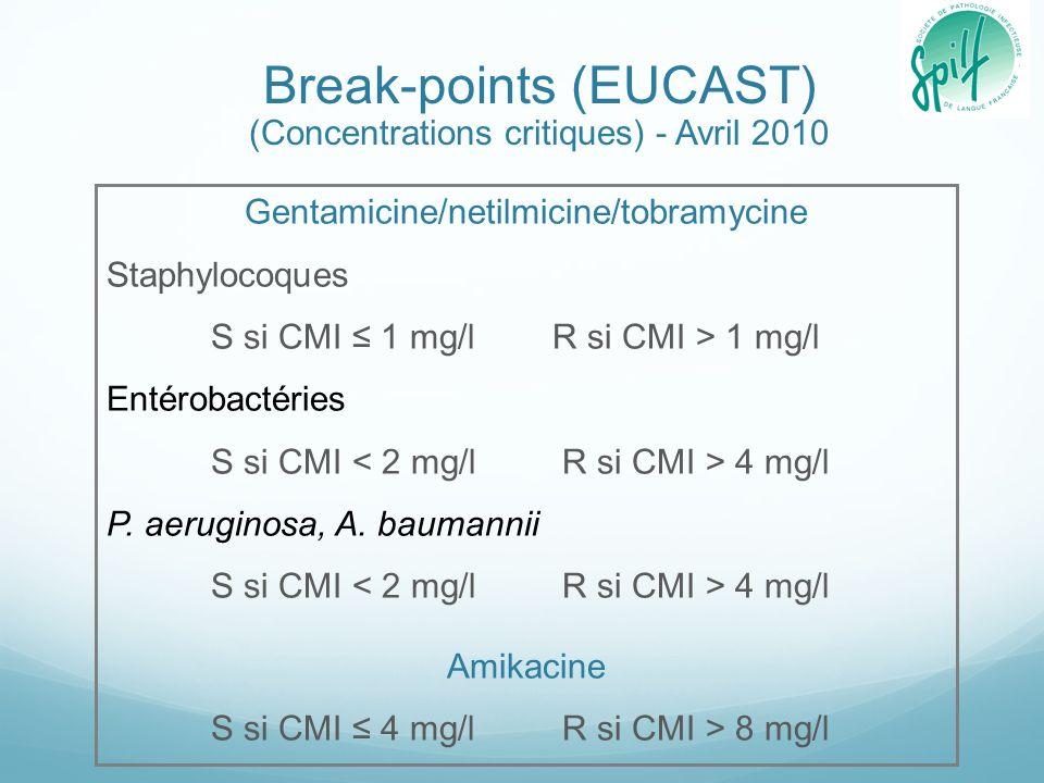 Break-points (EUCAST) (Concentrations critiques) - Avril 2010 Gentamicine/netilmicine/tobramycine Staphylocoques S si CMI 1 mg/l R si CMI > 1 mg/l Ent