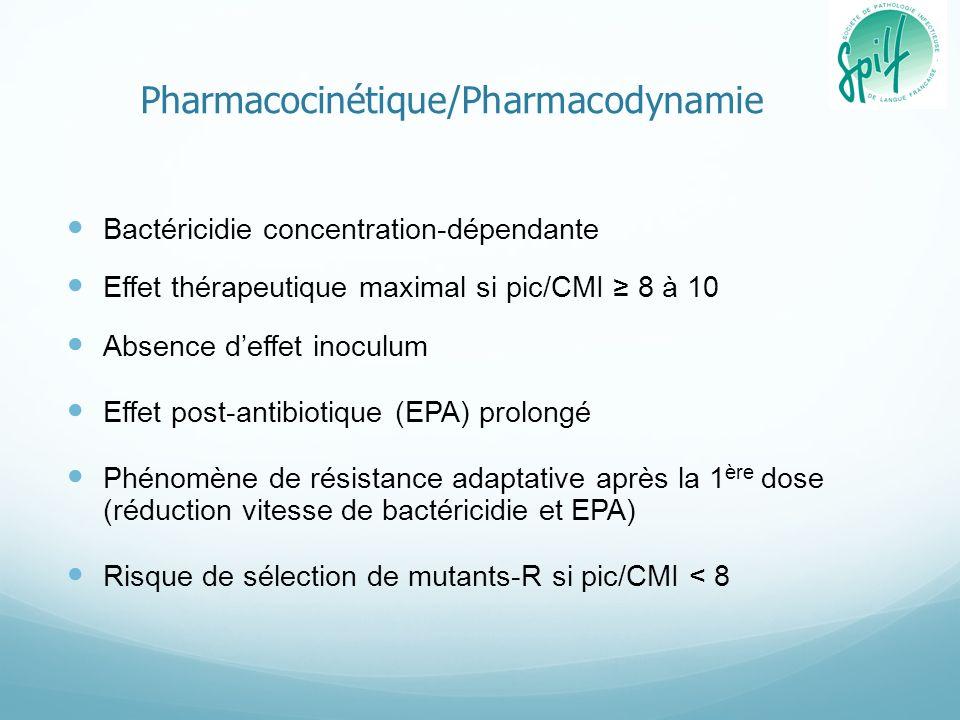 Pharmacocinétique/Pharmacodynamie Bactéricidie concentration-dépendante Effet thérapeutique maximal si pic/CMI 8 à 10 Absence deffet inoculum Effet po