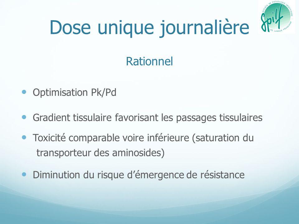 Dose unique journalière Rationnel Optimisation Pk/Pd Gradient tissulaire favorisant les passages tissulaires Toxicité comparable voire inférieure (sat