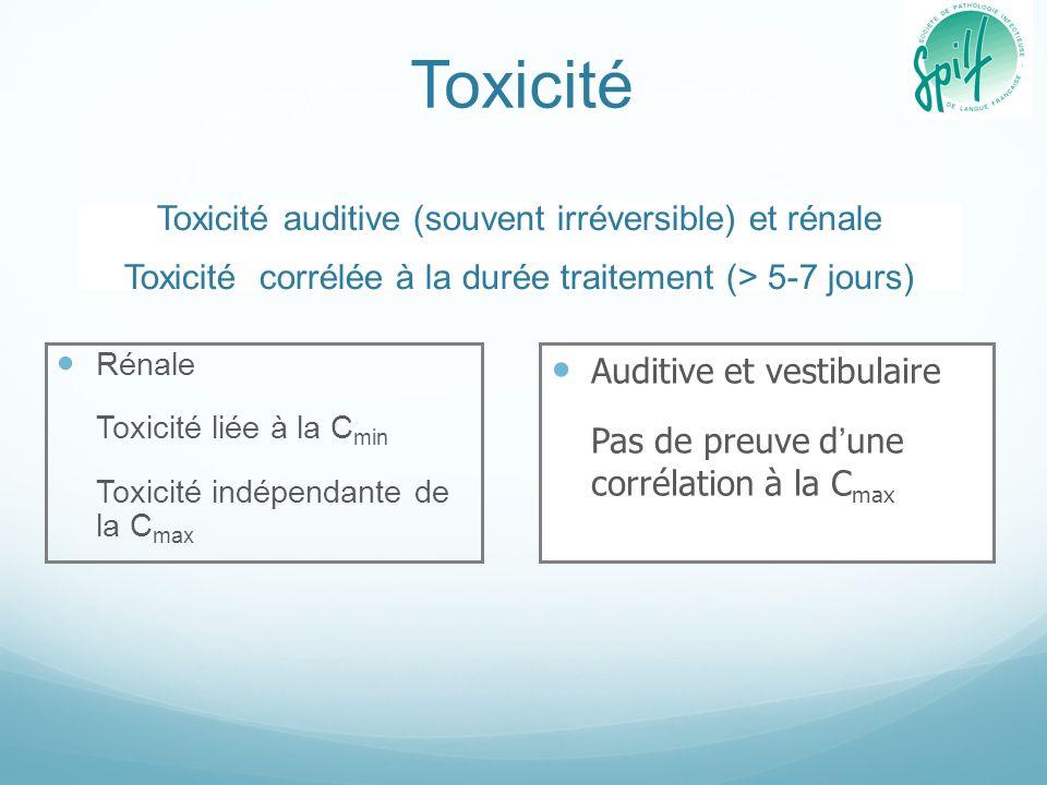 Toxicité Rénale Toxicité liée à la C min Toxicité indépendante de la C max Auditive et vestibulaire Pas de preuve dune corrélation à la C max Toxicité
