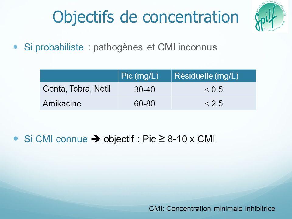 Objectifs de concentration Si probabiliste : pathogènes et CMI inconnus Si CMI connue objectif : Pic 8-10 x CMI Pic (mg/L)Résiduelle (mg/L) Genta, Tob