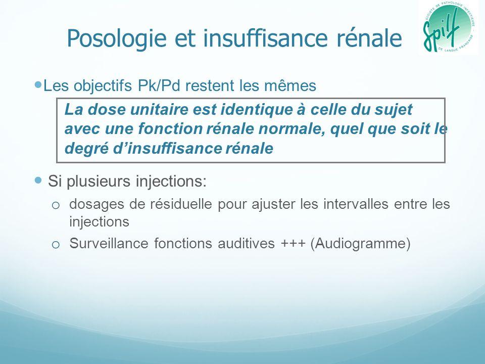 Posologie et insuffisance rénale Les objectifs Pk/Pd restent les mêmes La dose unitaire est identique à celle du sujet avec une fonction rénale normal