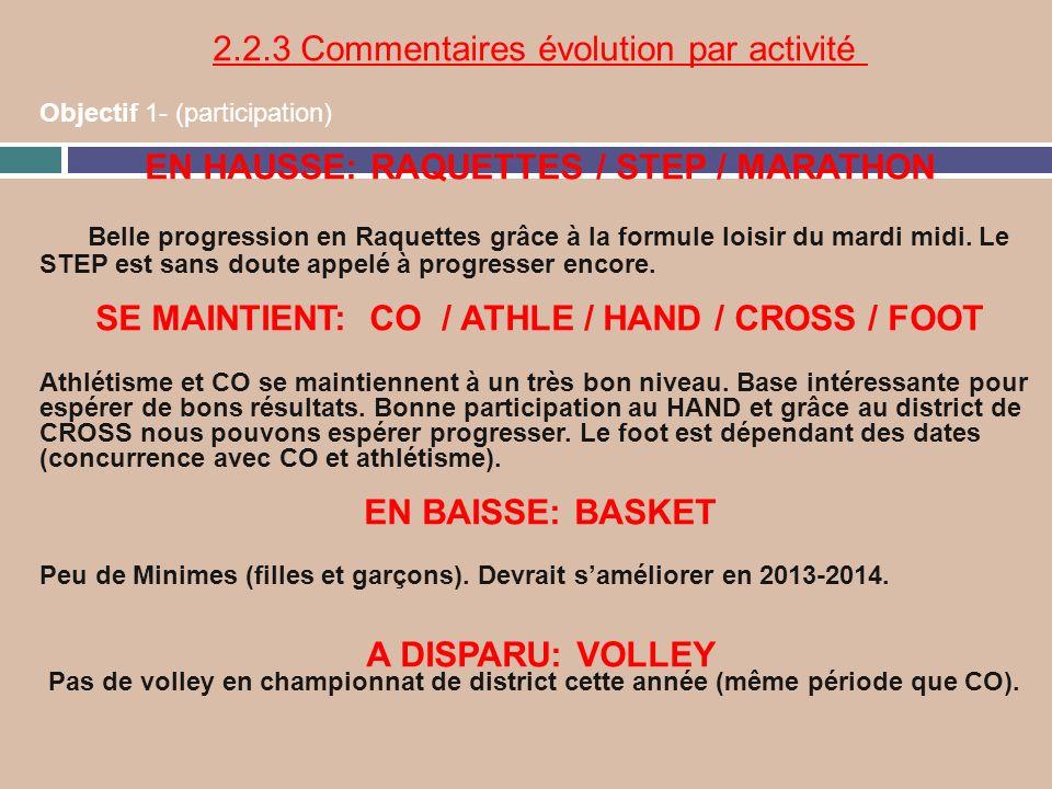 2.2.3 Commentaires évolution par activité Objectif 1- (participation) EN HAUSSE: RAQUETTES / STEP / MARATHON Belle progression en Raquettes grâce à la