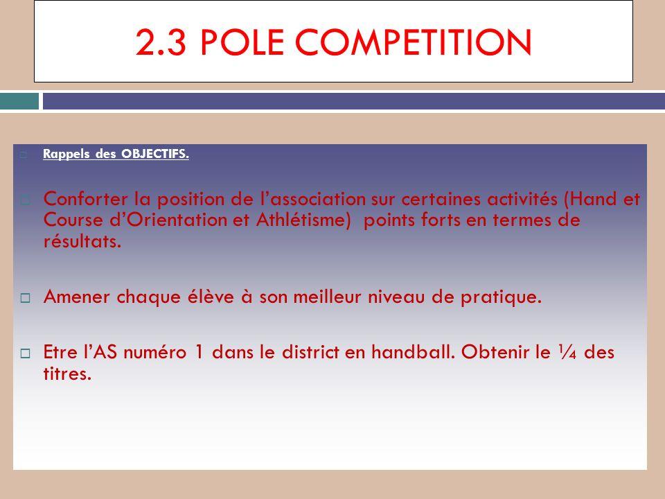 2.3 POLE COMPETITION Rappels des OBJECTIFS. Conforter la position de lassociation sur certaines activités (Hand et Course dOrientation et Athlétisme)