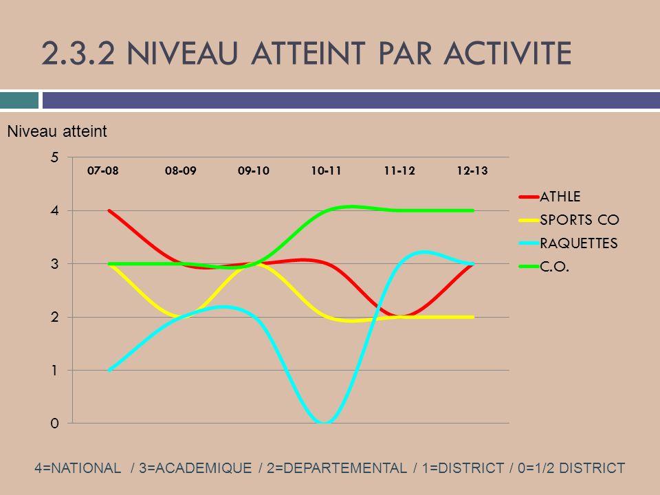2.3.2 NIVEAU ATTEINT PAR ACTIVITE 4=NATIONAL / 3=ACADEMIQUE / 2=DEPARTEMENTAL / 1=DISTRICT / 0=1/2 DISTRICT Niveau atteint 08-0909-1010-11