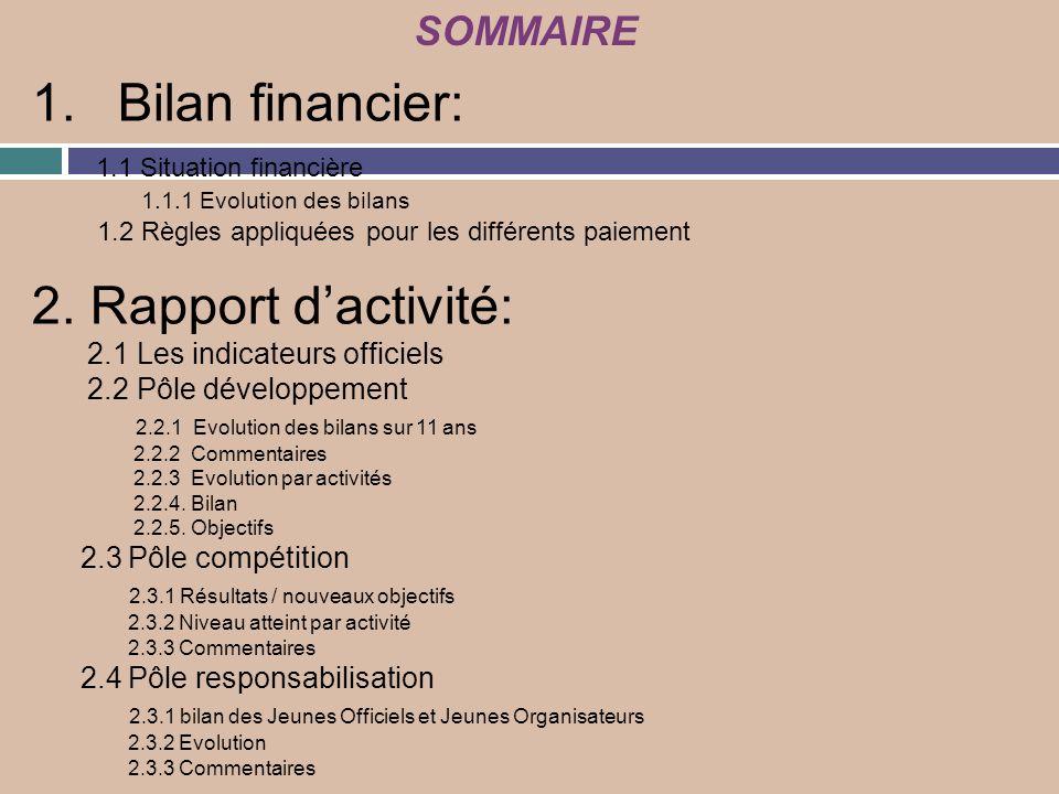 1.Bilan financier: 1.1 Situation financière 1.1.1 Evolution des bilans 1.2 Règles appliquées pour les différents paiement 2. Rapport dactivité: 2.1 Le