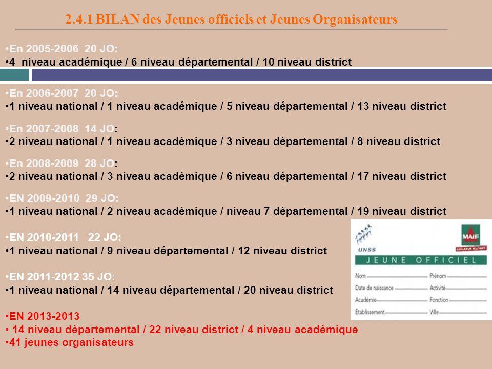2.4.1 BILAN des Jeunes officiels et Jeunes Organisateurs En 2005-2006 20 JO: 4 niveau académique / 6 niveau départemental / 10 niveau district En 2006