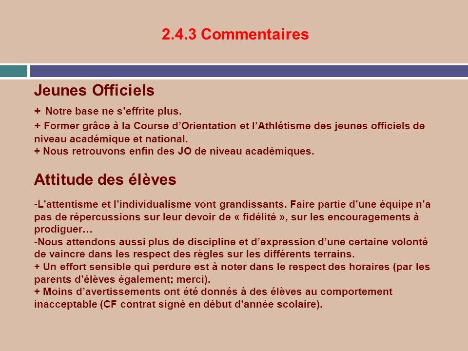 2.4.3 Commentaires Jeunes Officiels + Notre base ne seffrite plus. + Former grâce à la Course dOrientation et lAthlétisme des jeunes officiels de nive