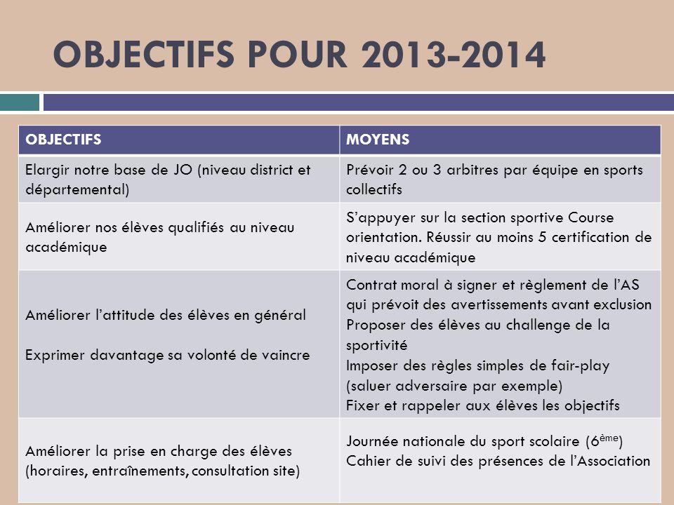 OBJECTIFS POUR 2013-2014 OBJECTIFSMOYENS Elargir notre base de JO (niveau district et départemental) Prévoir 2 ou 3 arbitres par équipe en sports coll