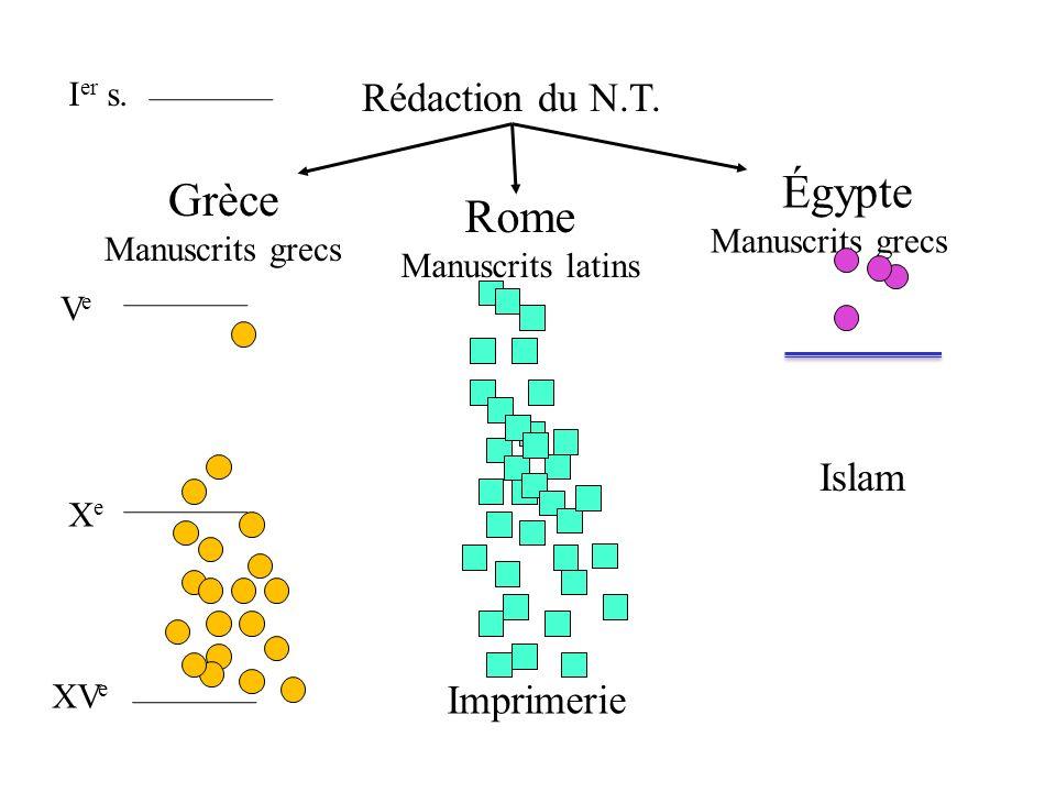 Rédaction du N.T. Grèce Manuscrits grecs Rome Manuscrits latins cc Égypte Manuscrits grecs I er s. VeVe XeXe XV e Imprimerie Islam