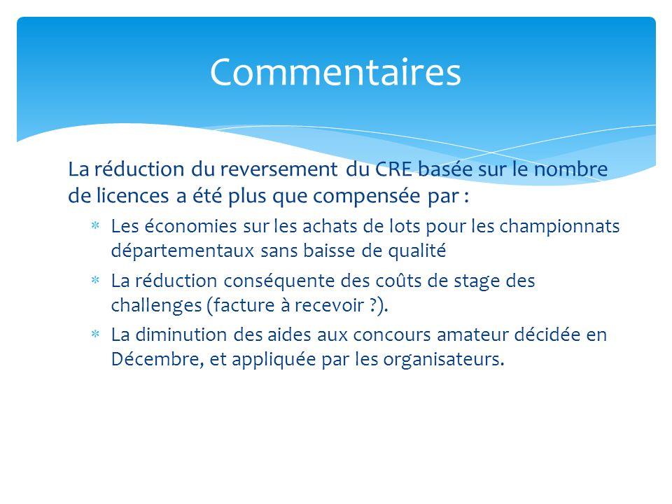 La réduction du reversement du CRE basée sur le nombre de licences a été plus que compensée par : Les économies sur les achats de lots pour les championnats départementaux sans baisse de qualité La réduction conséquente des coûts de stage des challenges (facture à recevoir ).