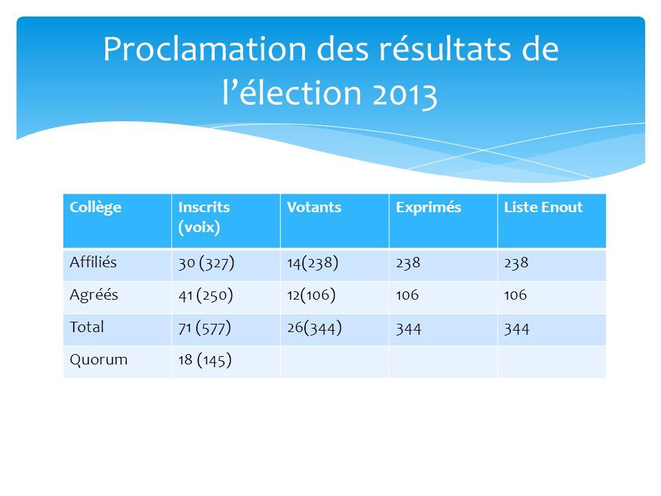 CollègeInscrits (voix) VotantsExprimésListe Enout Affiliés30 (327)14(238)238 Agréés41 (250)12(106)106 Total71 (577)26(344)344 Quorum18 (145) Proclamation des résultats de lélection 2013