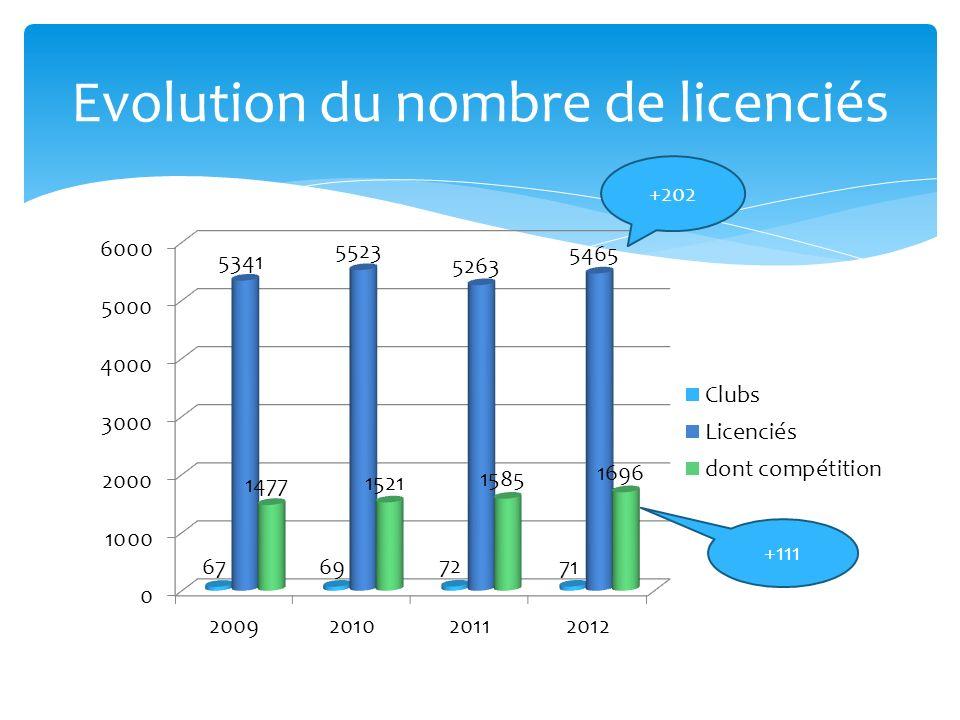 Evolution du nombre de licenciés +202 +111