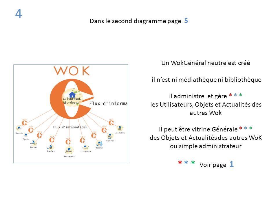 4 Un WokGénéral neutre est créé il nest ni médiathèque ni bibliothèque il administre et gère * * * les Utilisateurs, Objets et Actualités des autres W