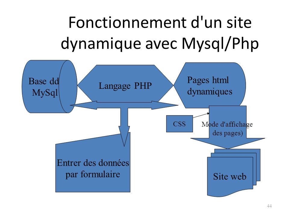 Fonctionnement d un site dynamique avec Mysql/Php 44 Base dd MySql Pages html dynamiques Entrer des données par formulaire Langage PHP Site web Mode d affichage des pages) CSS