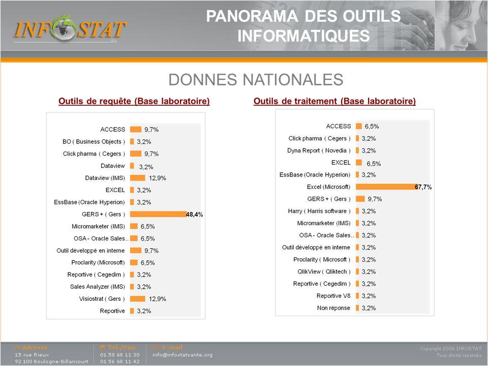 DONNES NATIONALES PANORAMA DES OUTILS INFORMATIQUES