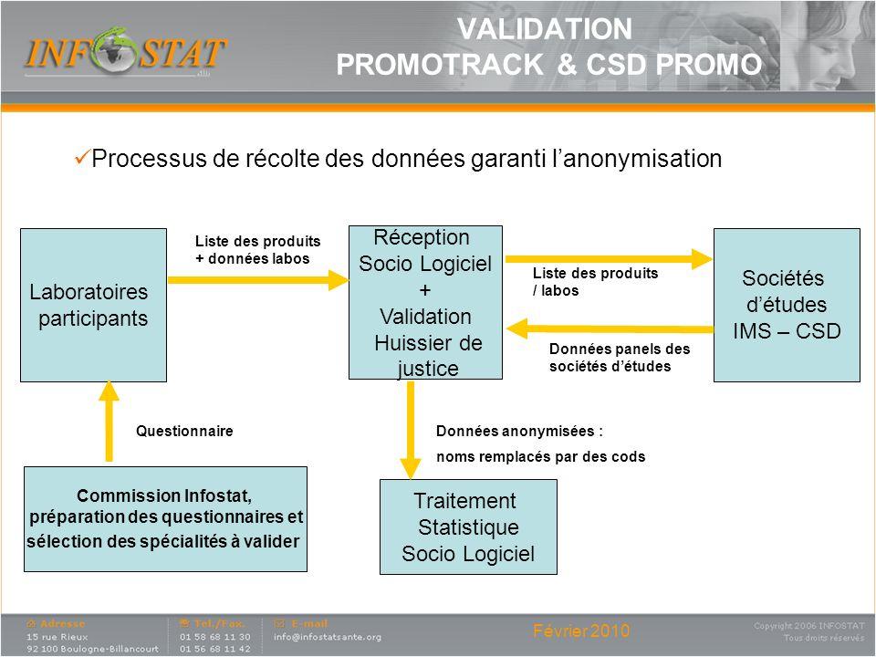 Février 2010 Processus de récolte des données garanti lanonymisation Réception Socio Logiciel + Validation Huissier de justice Sociétés détudes IMS –