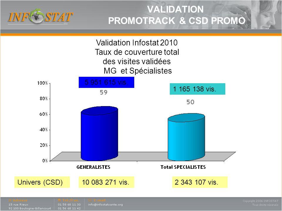 Validation Infostat 2010 Taux de couverture total des visites validées MG et Spécialistes 10 083 271 vis.2 343 107 vis.Univers (CSD) 5 951 615 vis. 1
