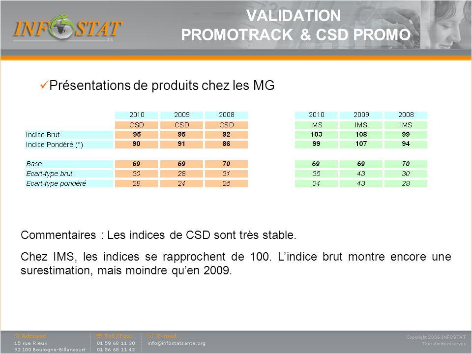 Commentaires : Les indices de CSD sont très stable. Chez IMS, les indices se rapprochent de 100. Lindice brut montre encore une surestimation, mais mo