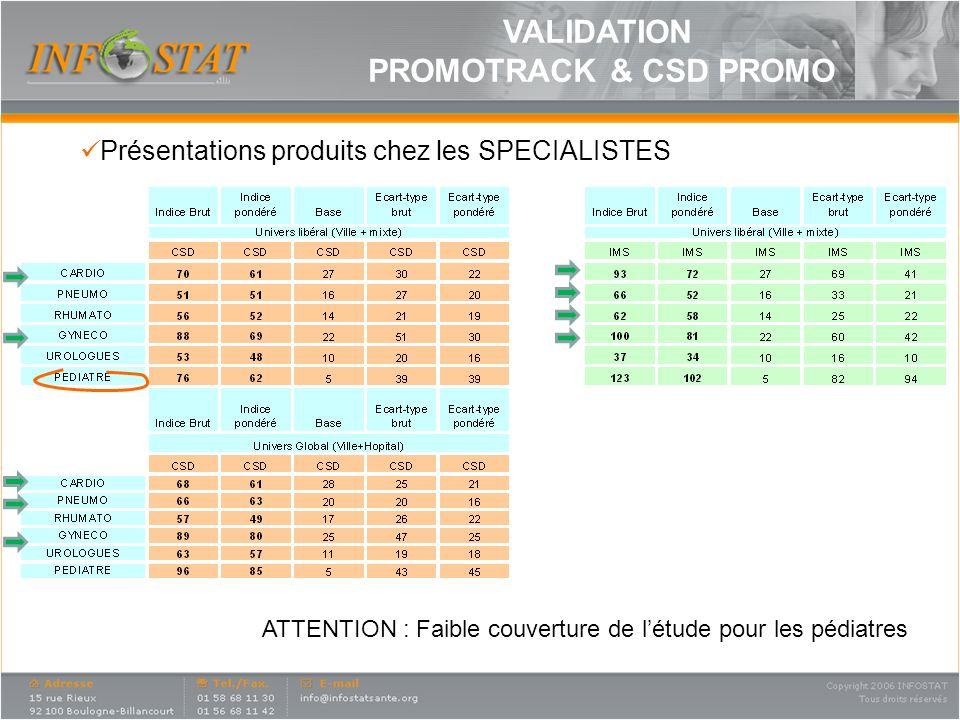 VALIDATION PROMOTRACK & CSD PROMO Présentations produits chez les SPECIALISTES ATTENTION : Faible couverture de létude pour les pédiatres